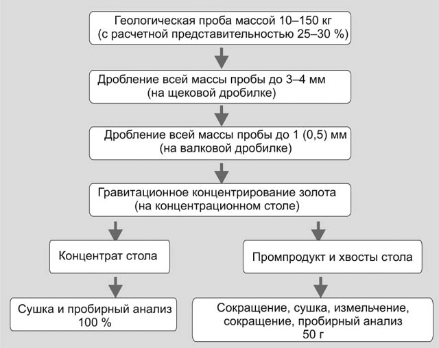 Схема обработки пробы