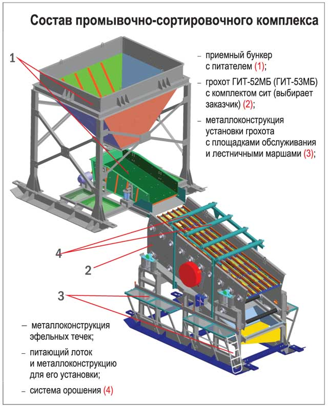 Промывочно-сортировочный комплекс на базе грохота гит-52мб канекс