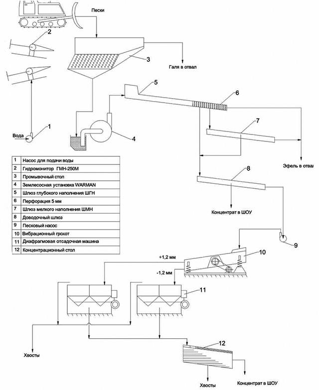 Схема цепи аппаратов на