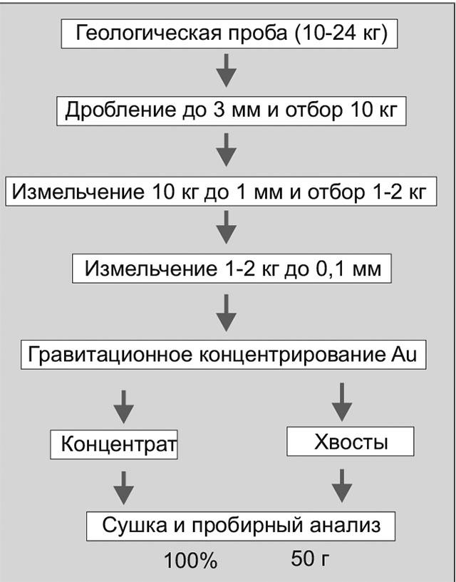 Схема подготовки проб руды
