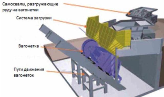 3D-схема станции загрузки