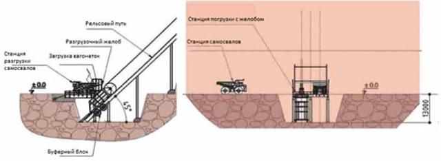 Схема загрузки вагонеток на