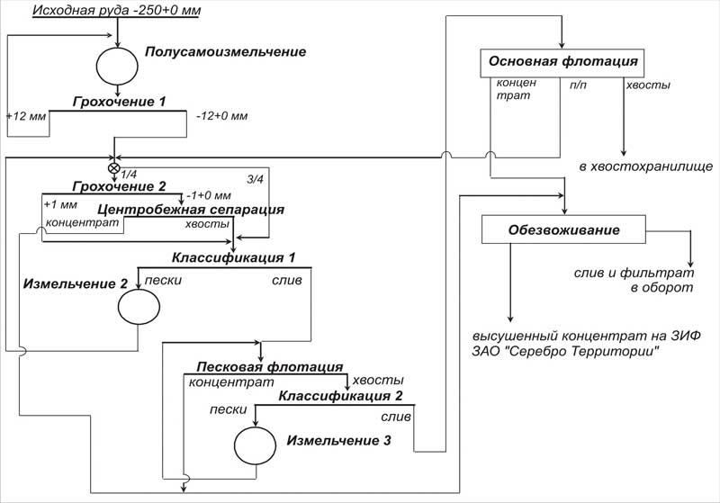 Технологическая схема 1 секции
