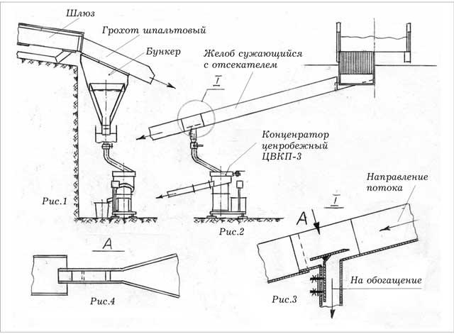 Схема шлюзовой приставки для
