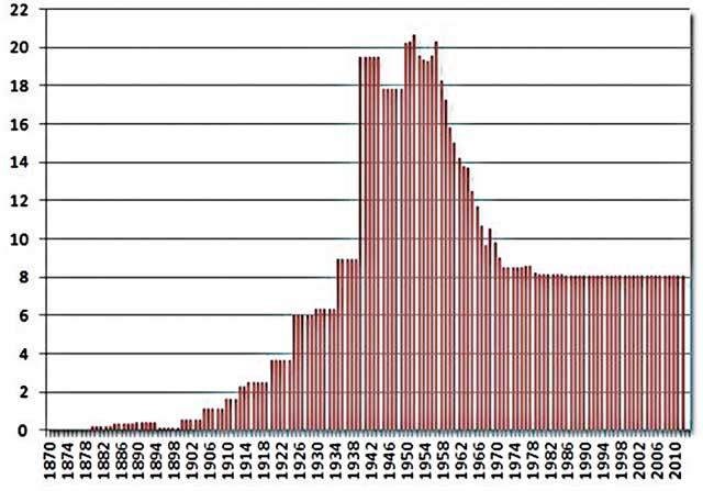 Золотой запас США за период 1870–2010 годы, тыс. т (источник: World Gold Council, 24hgold.com)