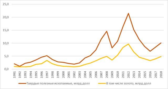 Рис. 1. Затраты на геологоразведочные работы в мире на твердые полезные ископаемые, в том числе золото, млрд долл.