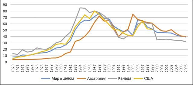 Рис. 2. Доля затрат на поиски и разведку золота в общей структуре ассигнований на твердые полезные ископаемые, %