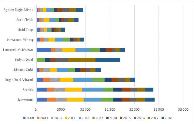 Рис. 5. Затраты на геологоразведочные работы на золото ведущими мировыми компаниями, млн долл.