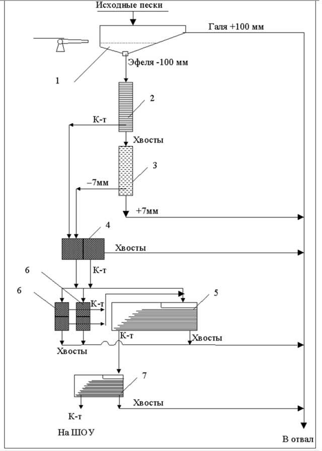 Рис. 2. Схема цепи аппаратов промприбора ПГОИ-25 1 - гидровашгерд; 2 - ШГН; 3 - гидрогрохот; 4 - МОД-2М; 5 - СКО-7,5...