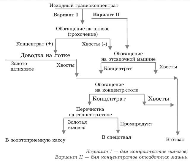 Рис.4 Схема доводки
