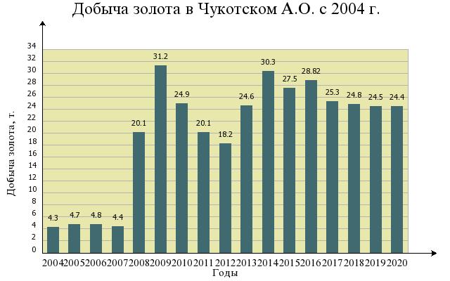 россия по запасам золота занимает место