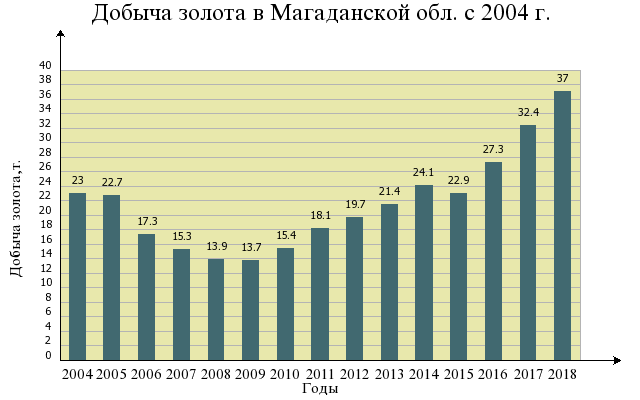 Магаданская область предприятия промышленности